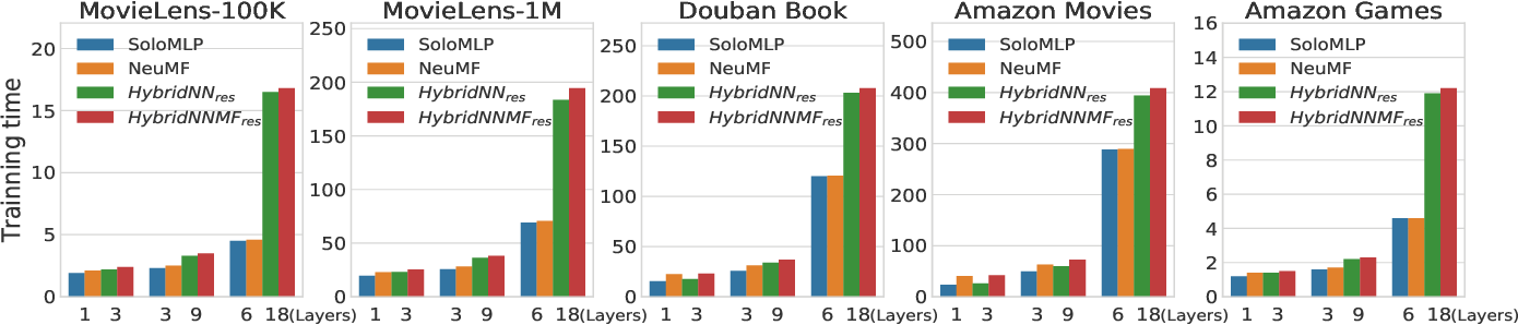 Figure 3 for A collaborative filtering model with heterogeneous neural networks for recommender systems