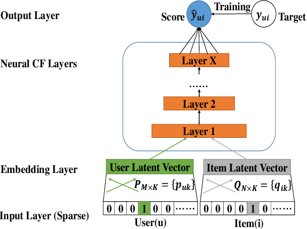 Figure 1 for A collaborative filtering model with heterogeneous neural networks for recommender systems