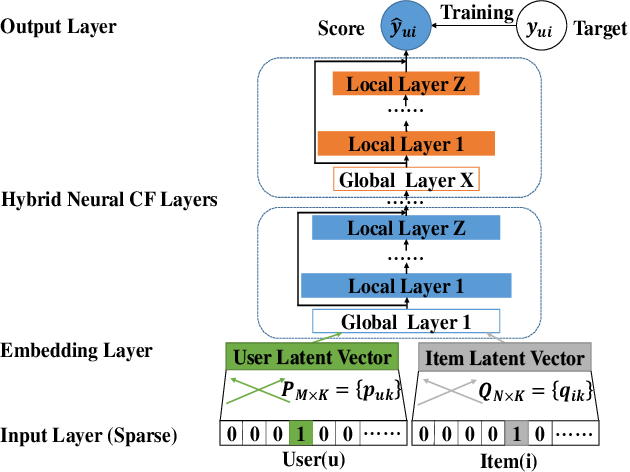 Figure 4 for A collaborative filtering model with heterogeneous neural networks for recommender systems