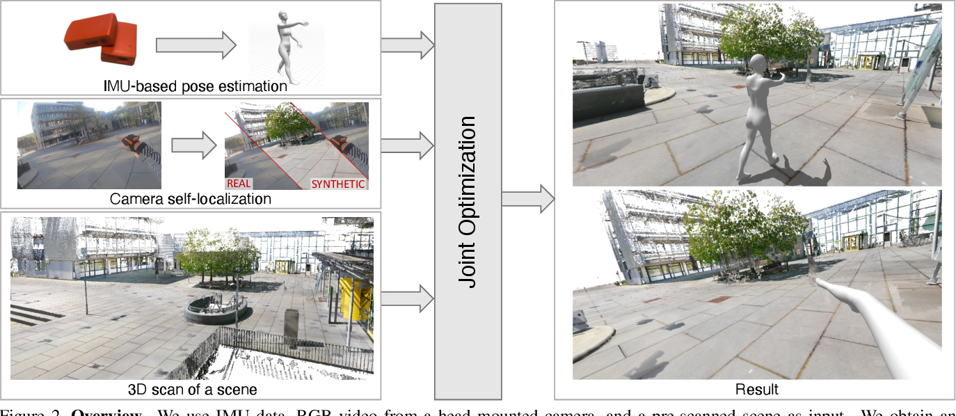 Figure 2 for Human POSEitioning System (HPS): 3D Human Pose Estimation and Self-localization in Large Scenes from Body-Mounted Sensors