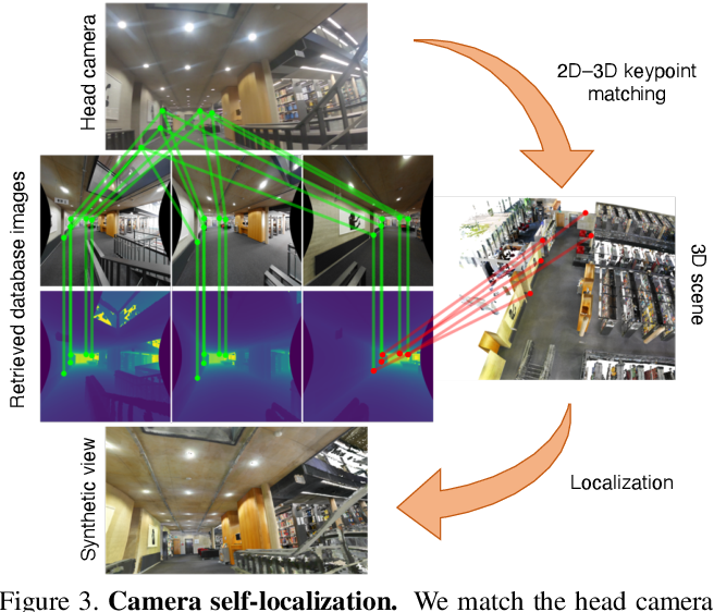 Figure 4 for Human POSEitioning System (HPS): 3D Human Pose Estimation and Self-localization in Large Scenes from Body-Mounted Sensors