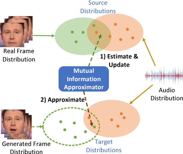 Figure 1 for High-Resolution Talking Face Generation via Mutual Information Approximation