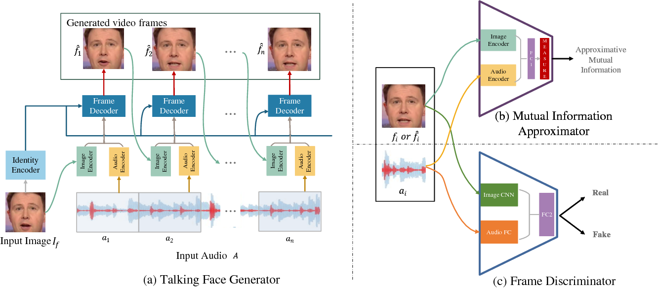 Figure 3 for High-Resolution Talking Face Generation via Mutual Information Approximation