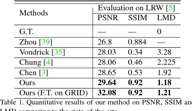 Figure 2 for High-Resolution Talking Face Generation via Mutual Information Approximation
