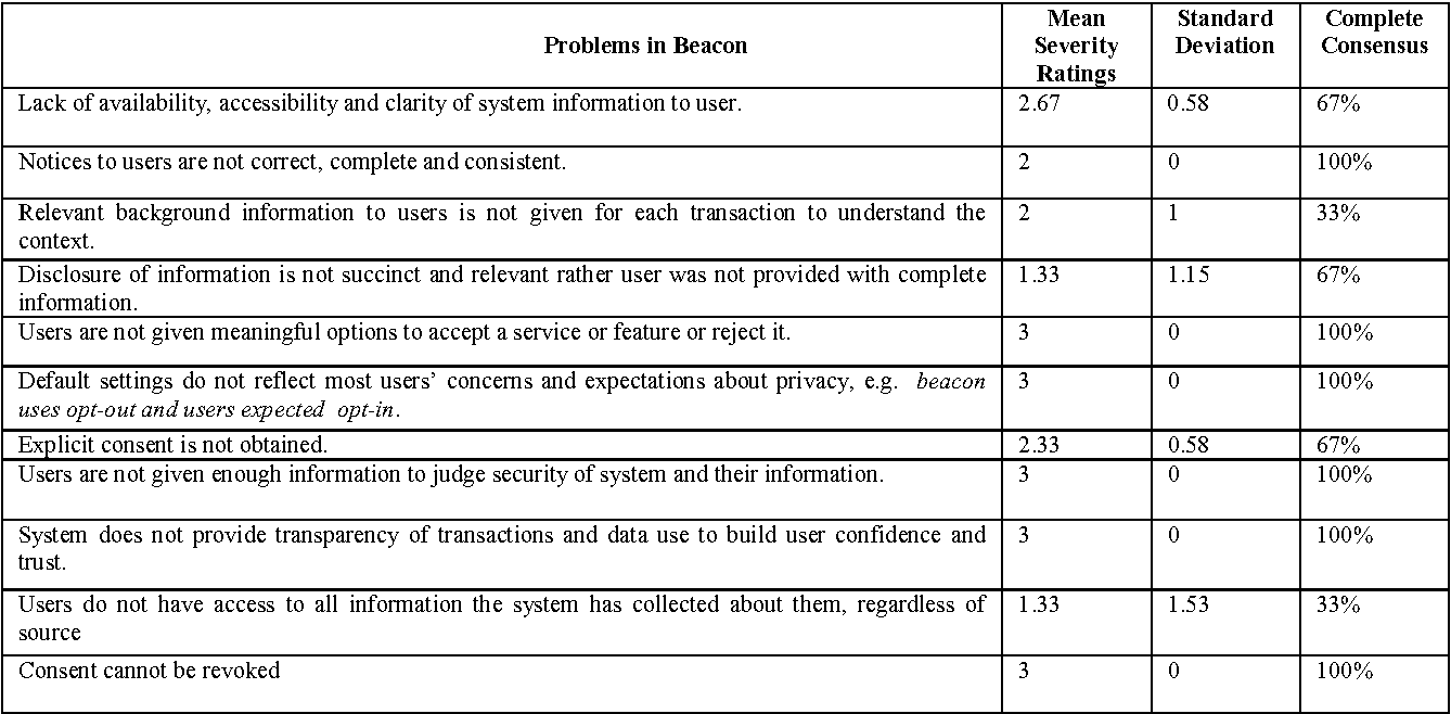 Table II from A Heuristic Evaluation of the Facebook's Advertising