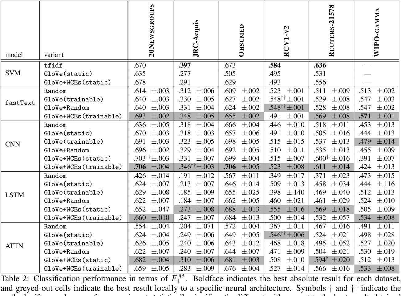 Figure 3 for Word-Class Embeddings for Multiclass Text Classification