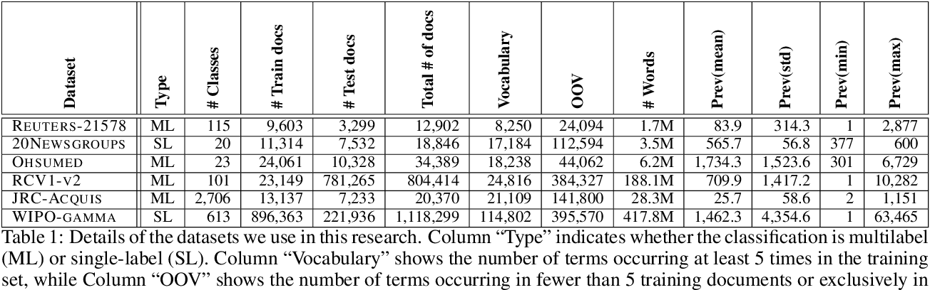Figure 1 for Word-Class Embeddings for Multiclass Text Classification