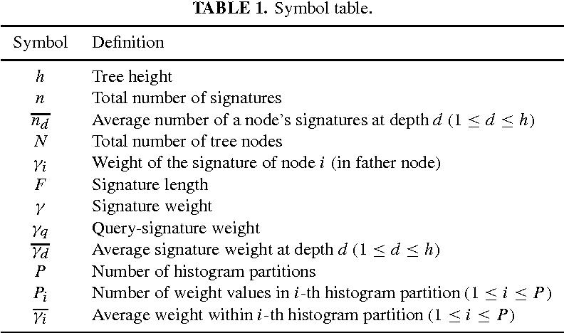 Improved Methods For Signature Tree Construction Semantic Scholar
