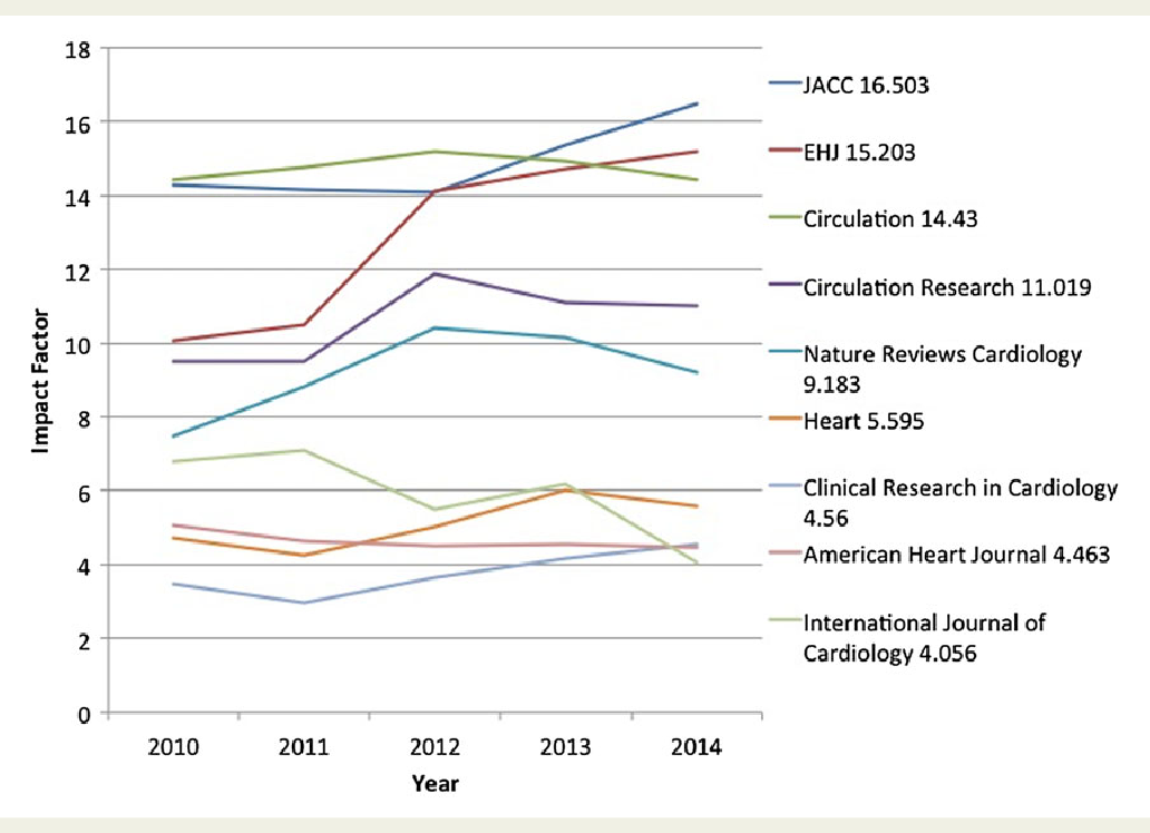 Figure 3 from EHJ's new impact factor of 15 2: a global