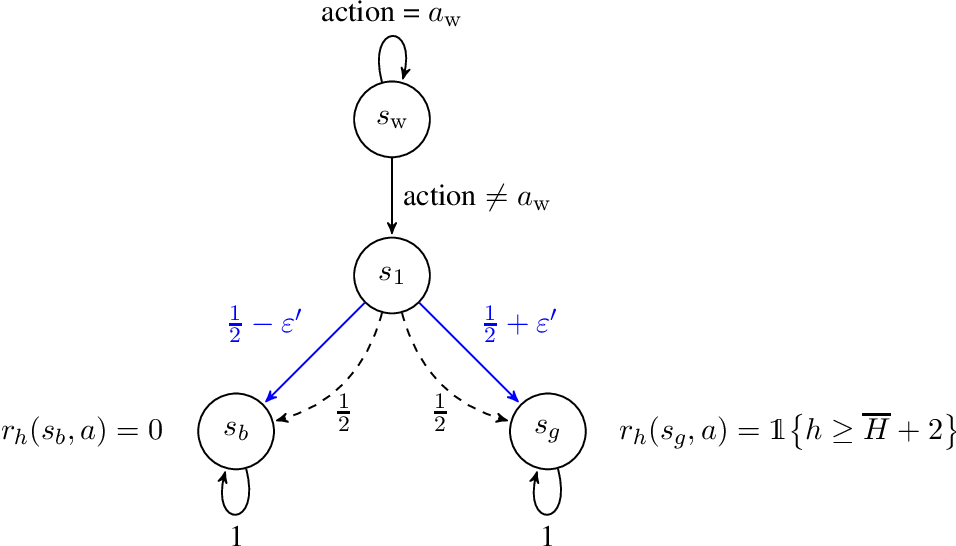 Figure 1 for Episodic Reinforcement Learning in Finite MDPs: Minimax Lower Bounds Revisited