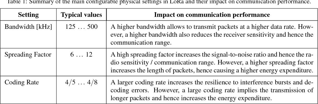 PDF] Impact of Temperature Variations on the Reliability of LoRa