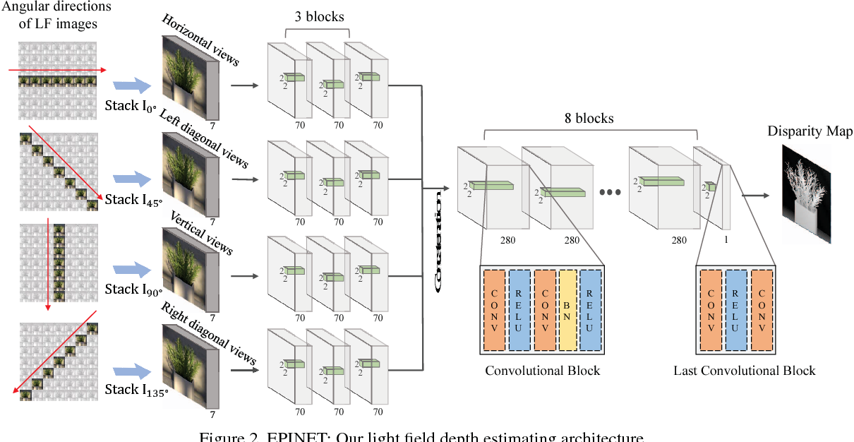 Figure 3 for EPINET: A Fully-Convolutional Neural Network Using Epipolar Geometry for Depth from Light Field Images