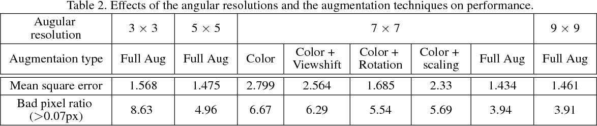 Figure 4 for EPINET: A Fully-Convolutional Neural Network Using Epipolar Geometry for Depth from Light Field Images