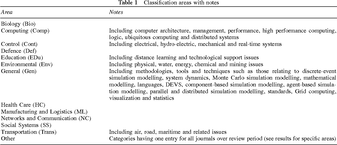 Table 1 from Simulation modelling is 50! Do we need a reality check