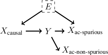 Figure 1 for On Calibration and Out-of-domain Generalization