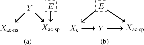 Figure 3 for On Calibration and Out-of-domain Generalization
