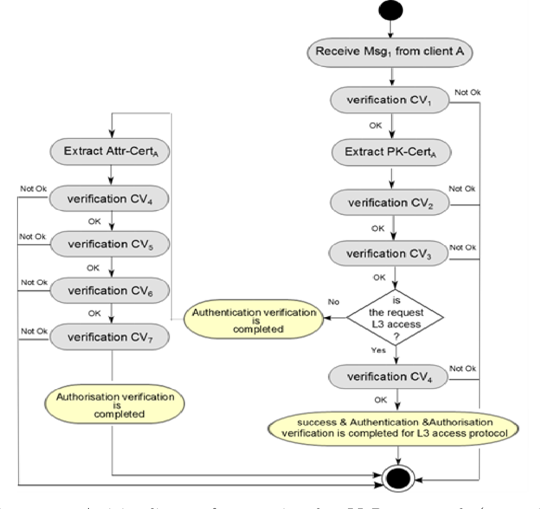 Figure 2 1 from Supporting access to distributed EPRs (electronic