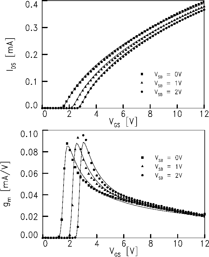 Figure 3 from A surface-potential-based high-voltage compact LDMOS ...