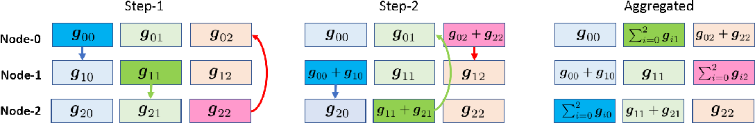 Figure 1 for GradiVeQ: Vector Quantization for Bandwidth-Efficient Gradient Aggregation in Distributed CNN Training
