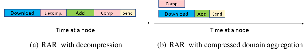 Figure 2 for GradiVeQ: Vector Quantization for Bandwidth-Efficient Gradient Aggregation in Distributed CNN Training