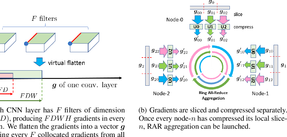 Figure 3 for GradiVeQ: Vector Quantization for Bandwidth-Efficient Gradient Aggregation in Distributed CNN Training