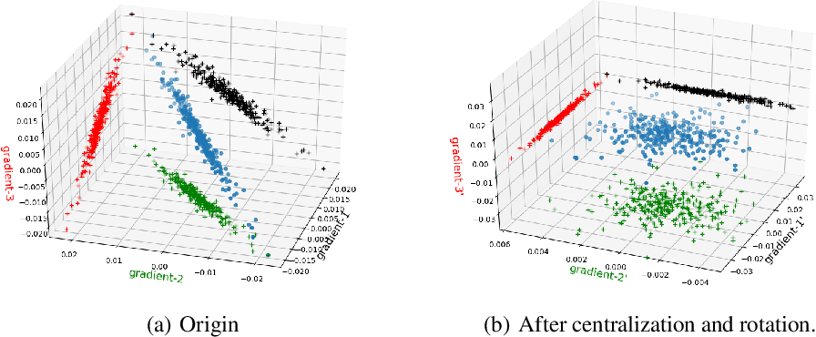 Figure 4 for GradiVeQ: Vector Quantization for Bandwidth-Efficient Gradient Aggregation in Distributed CNN Training