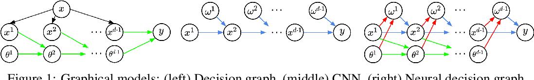 Figure 1 for SplineNets: Continuous Neural Decision Graphs