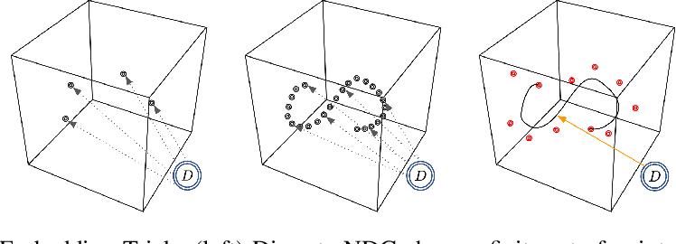 Figure 2 for SplineNets: Continuous Neural Decision Graphs