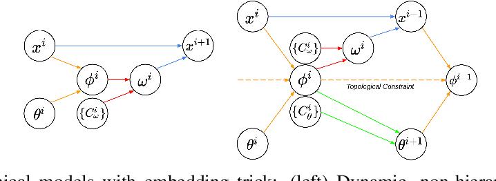 Figure 3 for SplineNets: Continuous Neural Decision Graphs
