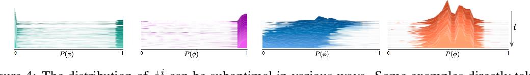 Figure 4 for SplineNets: Continuous Neural Decision Graphs