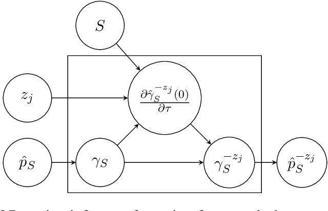 Figure 1 for Bayesian Inference Forgetting