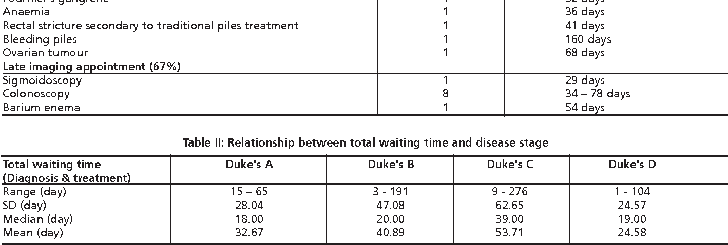 Table II from Treatment delay in rectal cancer  - Semantic Scholar