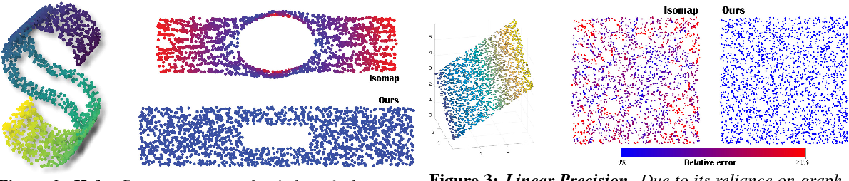 Figure 2 for Parallel Transport Unfolding: A Connection-based Manifold Learning Approach