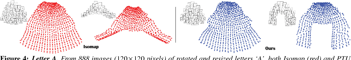 Figure 3 for Parallel Transport Unfolding: A Connection-based Manifold Learning Approach
