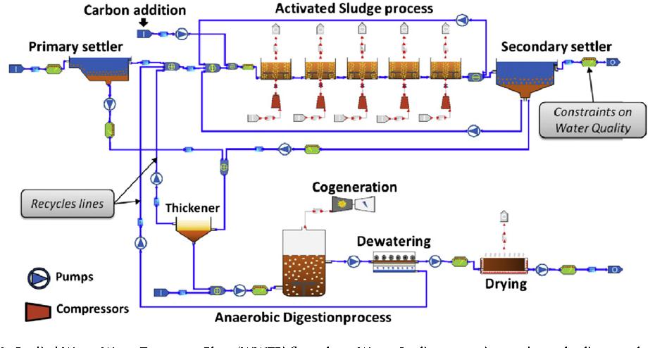 Figure 1 from Energy efficiency in waste water treatments plants