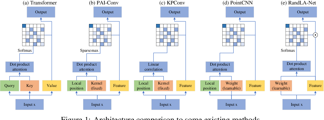 Figure 1 for PAI-Conv: Permutable Anisotropic Convolutional Networks for Learning on Point Clouds