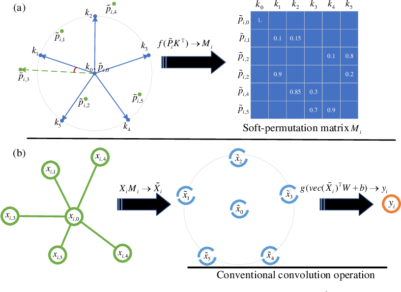 Figure 3 for PAI-Conv: Permutable Anisotropic Convolutional Networks for Learning on Point Clouds