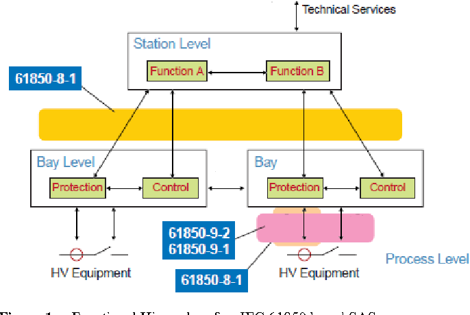 IEC 61850:9-2 process bus architecture for substation