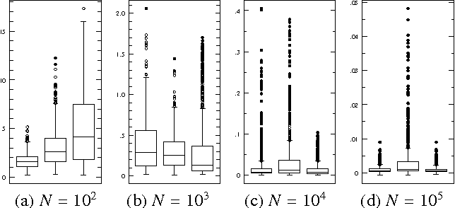 Figure 3 for Learning Inclusion-Optimal Chordal Graphs