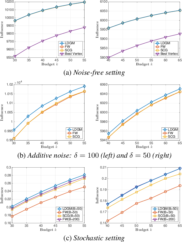 Figure 1 for Maximizing Monotone DR-submodular Continuous Functions by Derivative-free Optimization