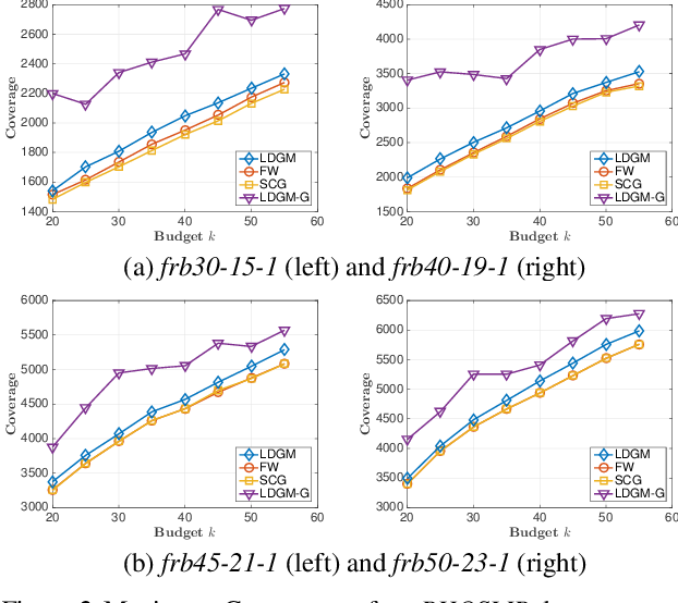 Figure 2 for Maximizing Monotone DR-submodular Continuous Functions by Derivative-free Optimization