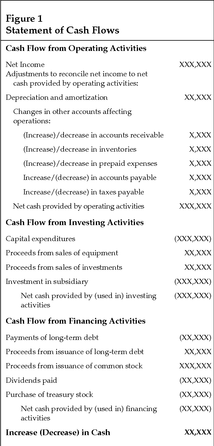 figure 1 from solving the puzzle of the cash flow statement