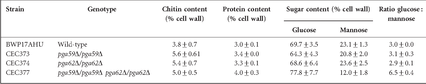 Table 4. Cell wall composition of SD-grown cells of the pga59 and pga62 deletion strains