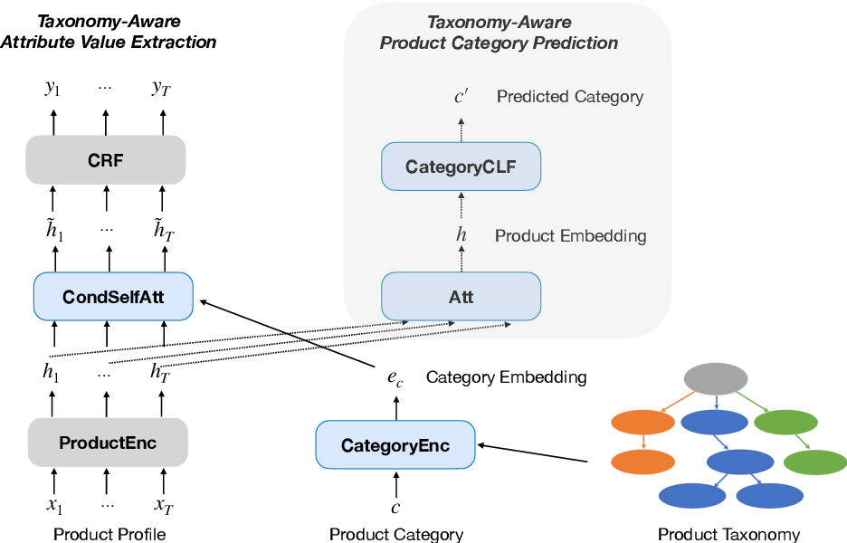 Figure 3 for TXtract: Taxonomy-Aware Knowledge Extraction for Thousands of Product Categories