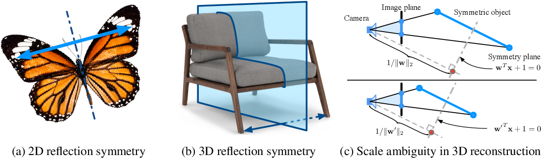 Figure 1 for Learning to Detect 3D Reflection Symmetry for Single-View Reconstruction