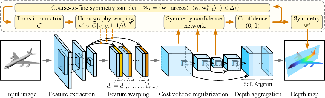 Figure 3 for Learning to Detect 3D Reflection Symmetry for Single-View Reconstruction