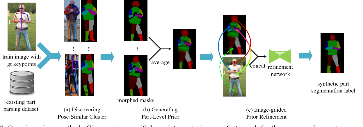 Figure 3 for Weakly and Semi Supervised Human Body Part Parsing via Pose-Guided Knowledge Transfer