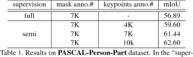 Figure 2 for Weakly and Semi Supervised Human Body Part Parsing via Pose-Guided Knowledge Transfer