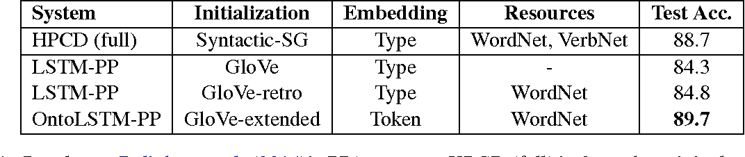 Figure 2 for Ontology-Aware Token Embeddings for Prepositional Phrase Attachment