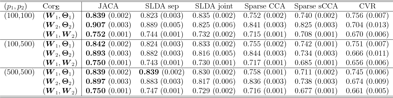 Figure 1 for Joint association and classification analysis of multi-view data